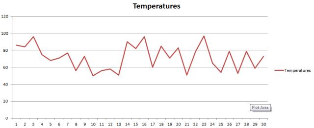 temperatures chart