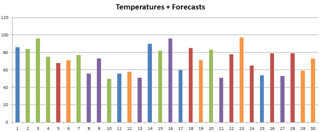 temps and forecasts